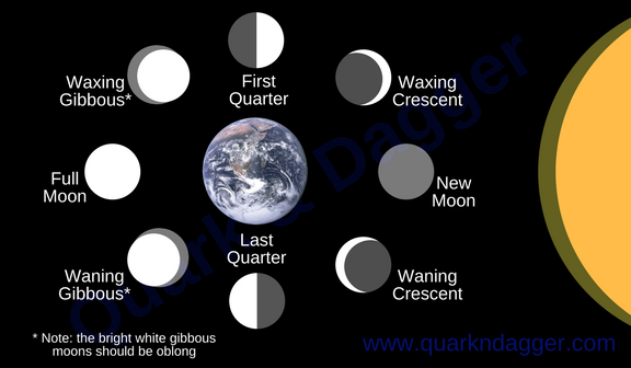 An Informative Worldbuilding Guide to Calendar Creation